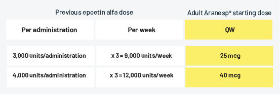 epoetin-alpha-dose-per-week-table